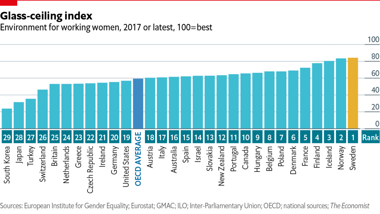 The glass-ceiling index