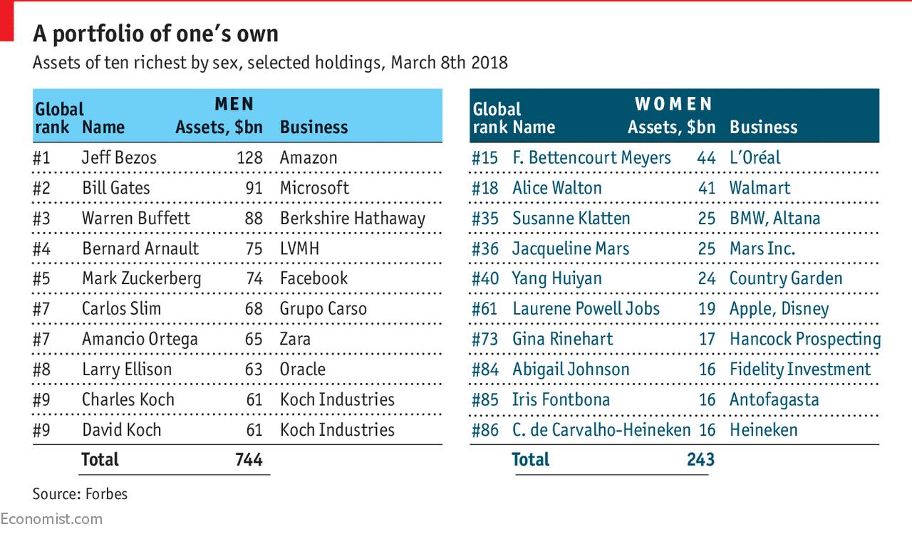 Women's wealth is rising