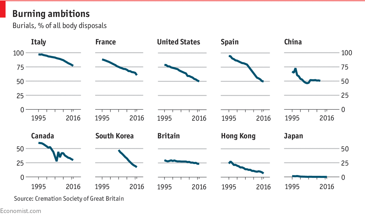 The business of death is changing around the world