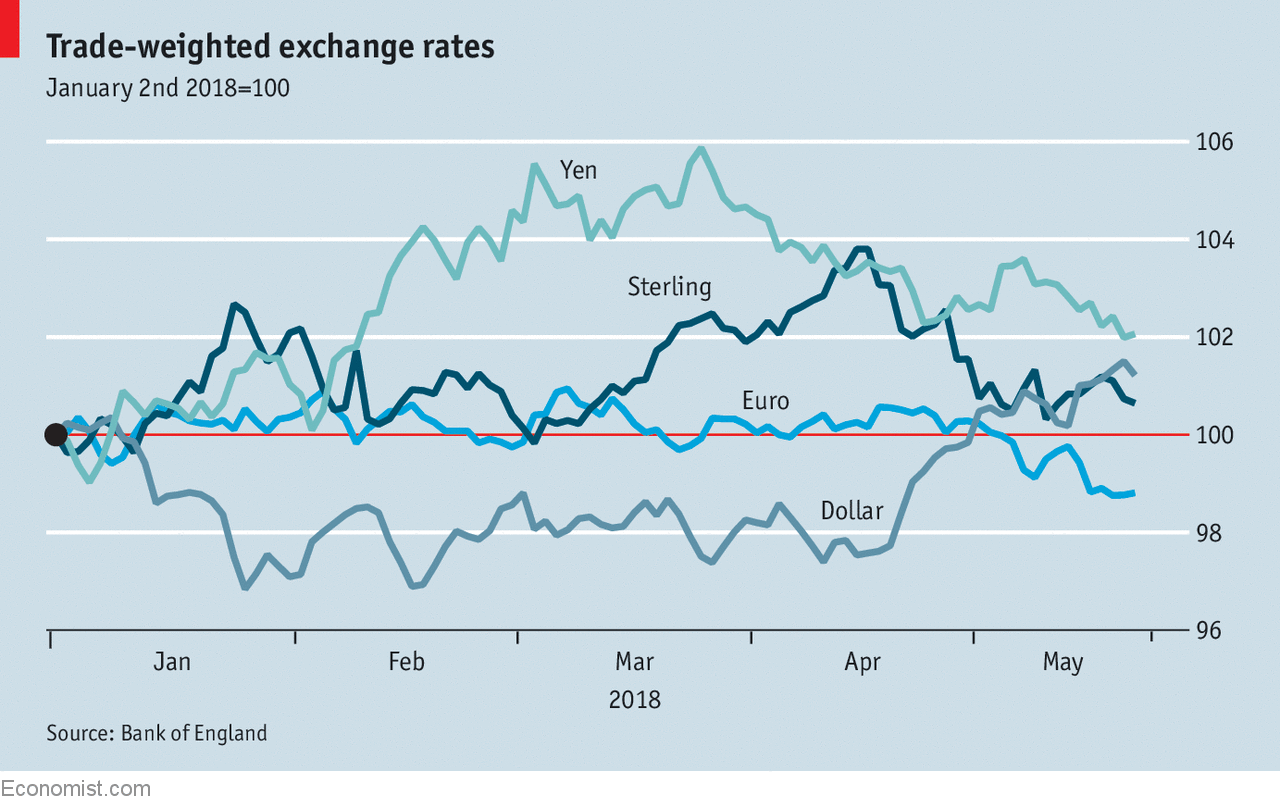 A Country S Trade Weighted Exchange Rate Is An Average Of Its Bilateral Rates By The Amount With Each Partners