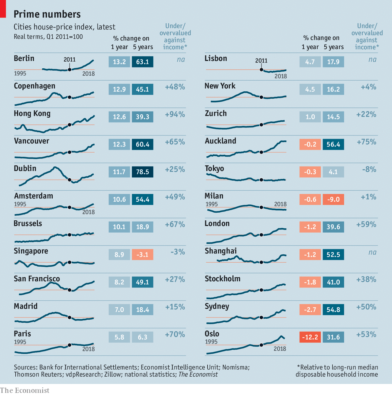 From Auckland To Amsterdam Sydney San Francisco House Prices In The Best Locations Have Gone Through Roof Economist S New Price Index
