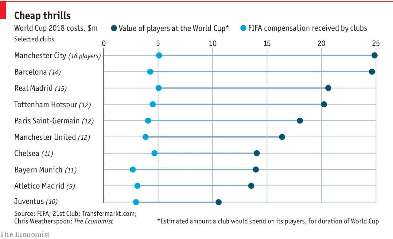 Europe's top clubs were underpaid for their World Cup stars