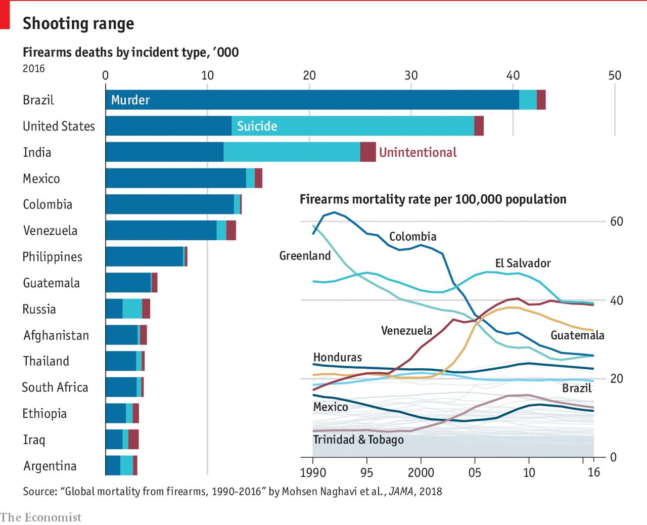 Gun violence has killed 6.5m people worldwide since 1990 ...