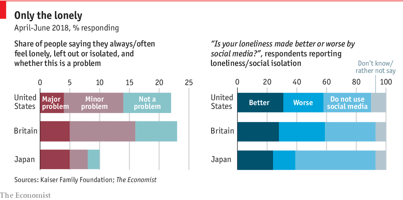 Loneliness is pervasive and rising, particularly among the young