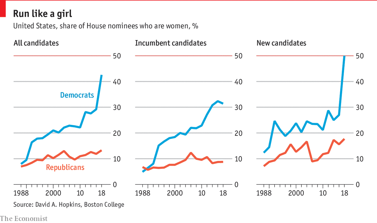 Democrats turn to female candidates in 2018 - Daily chart |Democratic Graphs