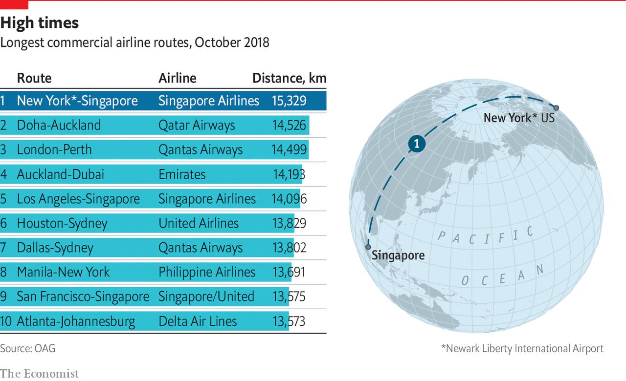 The return of the world\'s longest flight - Daily chart