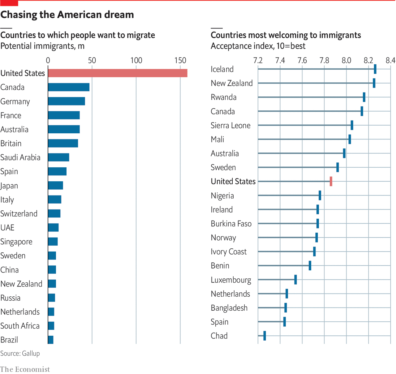 America is friendlier to foreigners than headlines suggest
