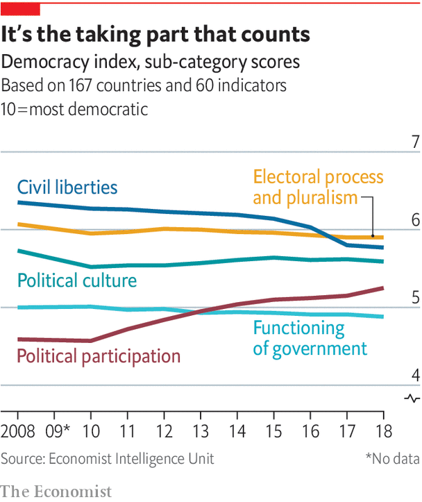The retreat of global democracy stopped in 2018