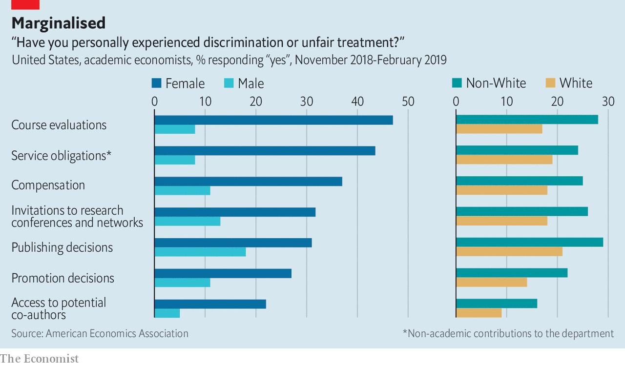 👓 Economics is uncovering its gender problem   The Economist