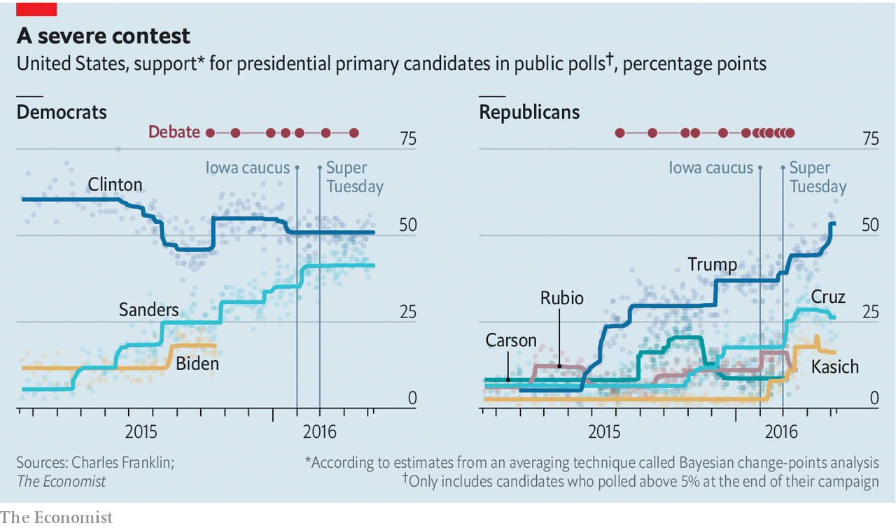Presidential debates seldom move opinion polls