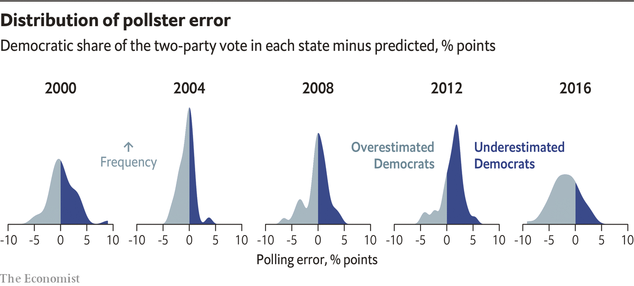 Distribution of pollster error