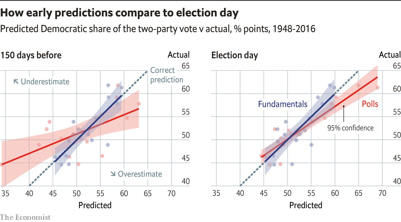 How early predictions compare to election day