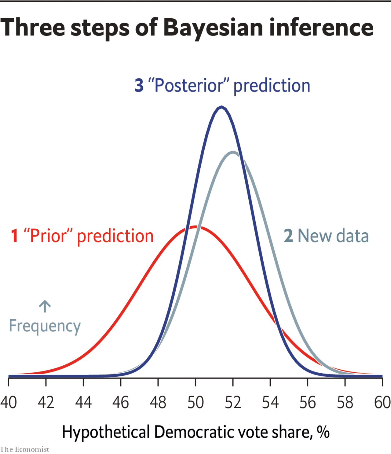 Three steps of Bayesian inference