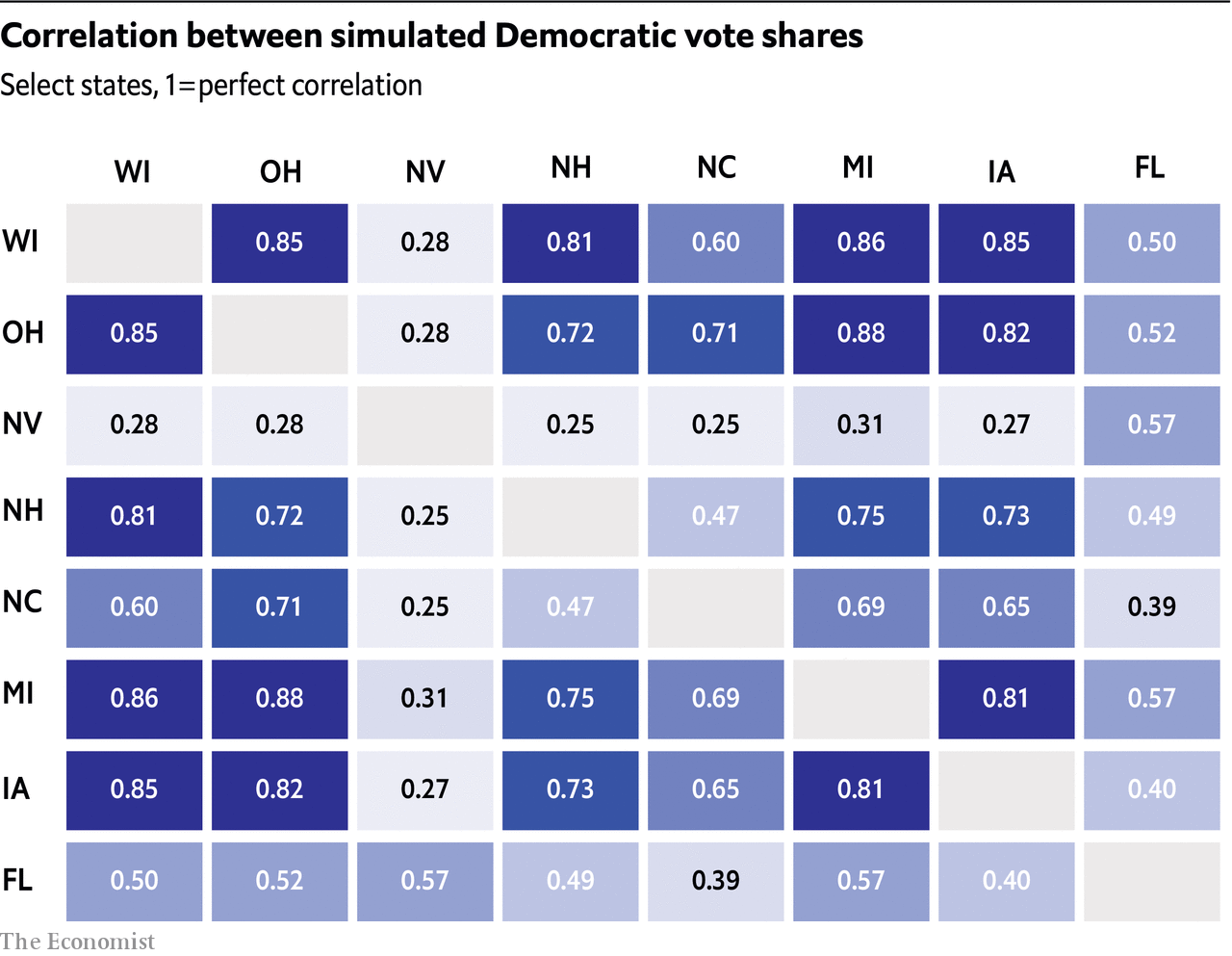Correlation between simulated Democratic vote shares