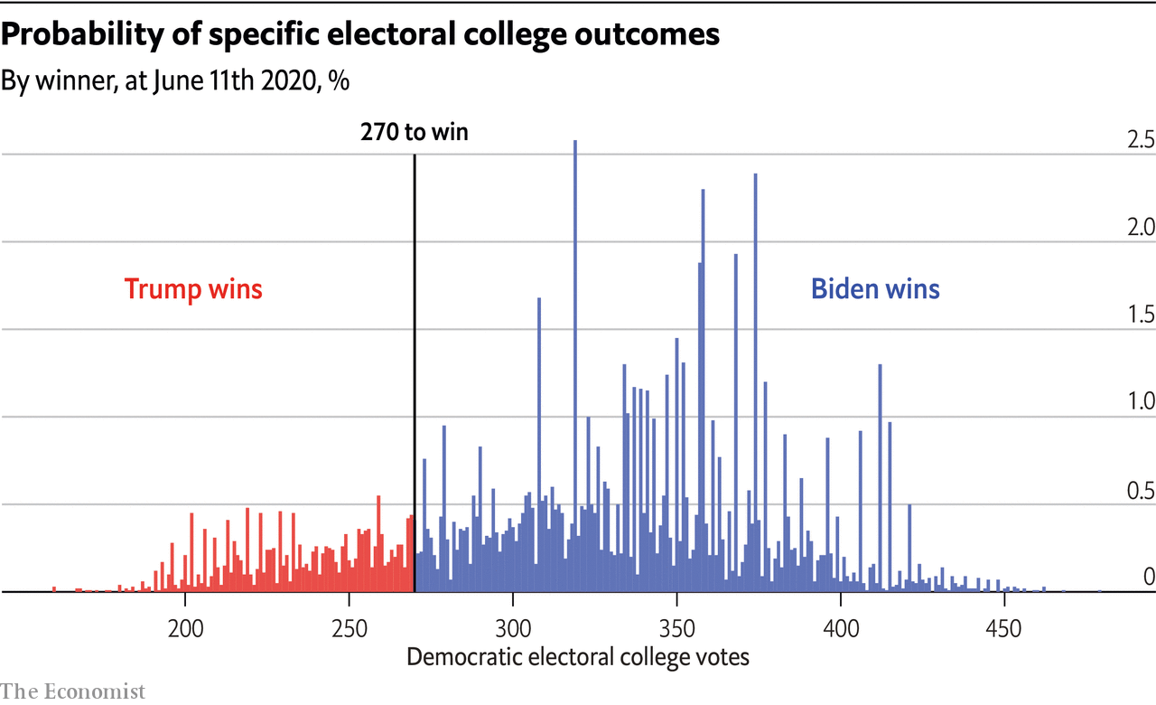 Probability of specific electoral college outcomes