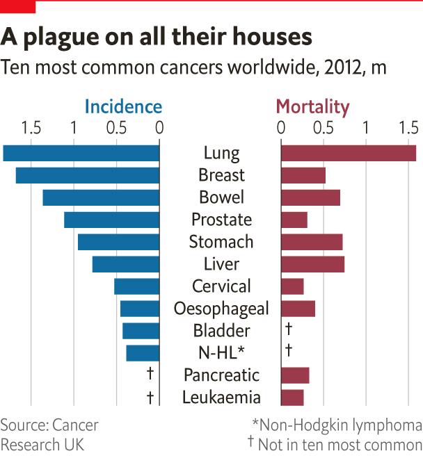 Targeting Tumours Pre Pub The Economist