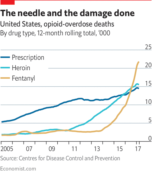 Graph showing the increase in opioid deaths.