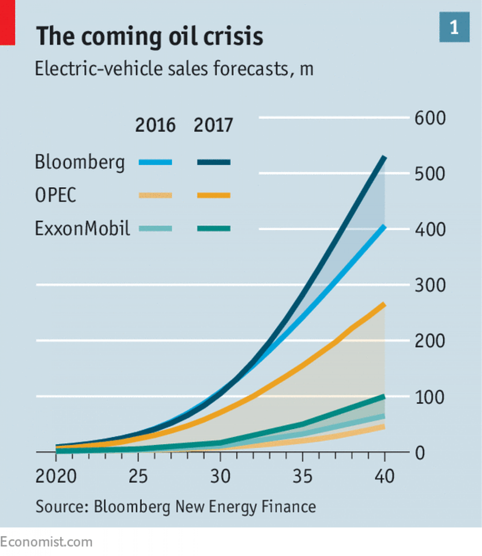 Many Forecasters Reckon That The Lifetime Costs Of Owning And Driving An Electric Car Will Be Comparable To Those For A Fuel Burner Within Few Years