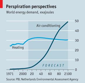 No Sweat The Economist