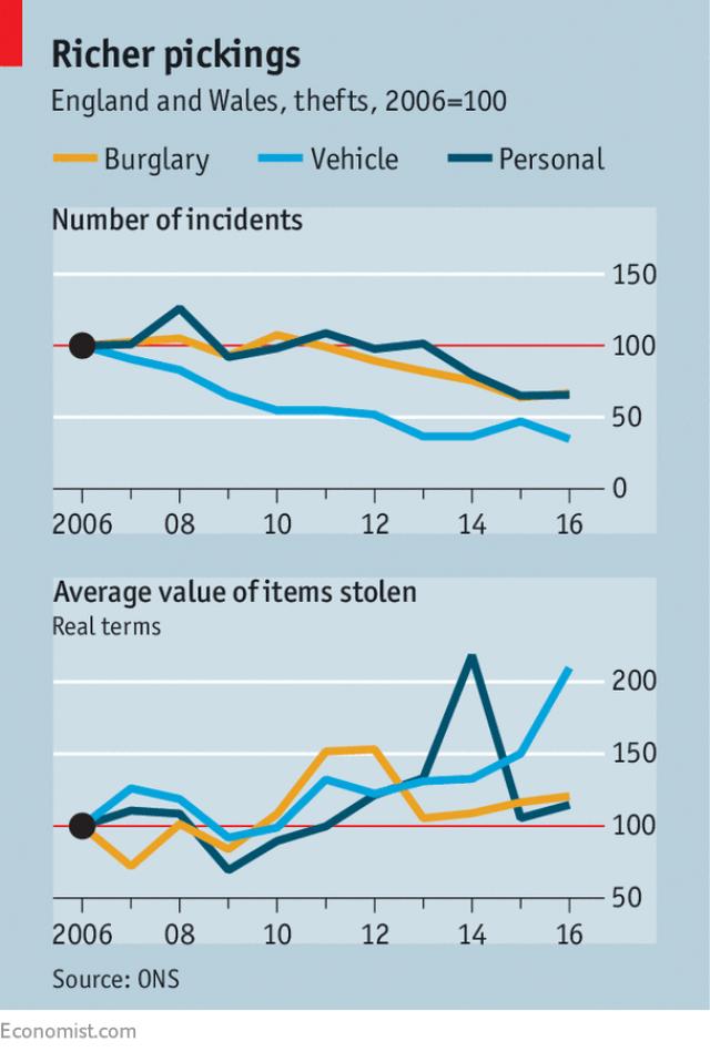 Крадіжок стало менше, але красти стали більше - The Economist