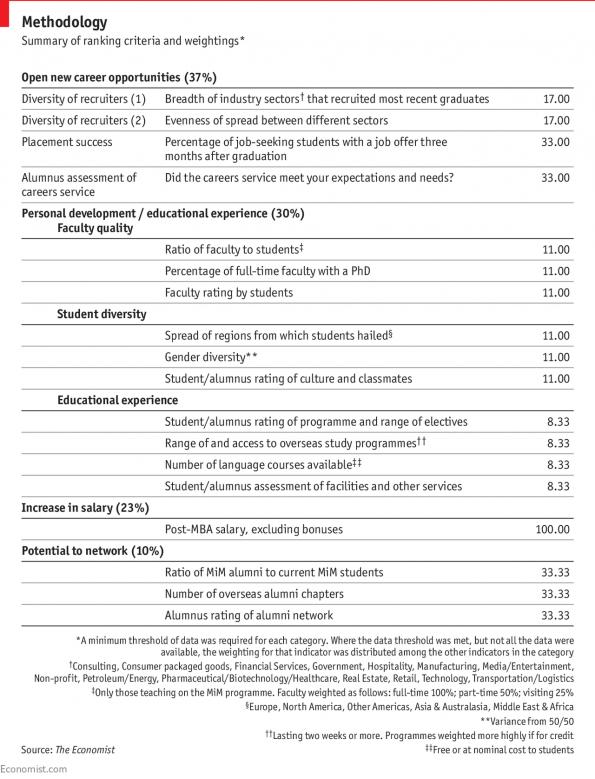 Master of Management ranking methodology 2017 | Which MBA
