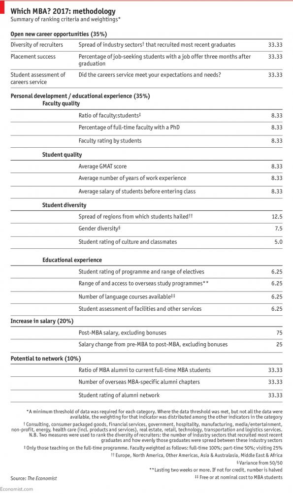Methodology 2017   Which MBA?   The Economist