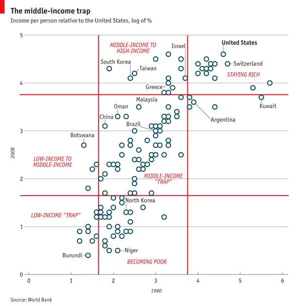 Focus: The middle-income trap | The Economist