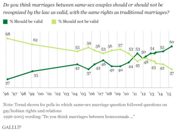 same sex marriage in canada statistics in Bristol