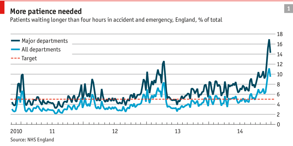 http://www.economist.com/news/britain/21638206-britains-national-health-services-accident-and-emergency-departments-are-under-renewed-pressure