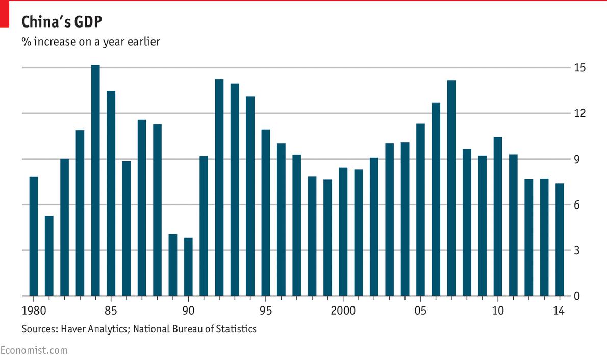 Economy of China