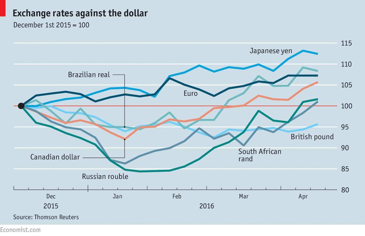 Exchange rates against the dollar | The Economist