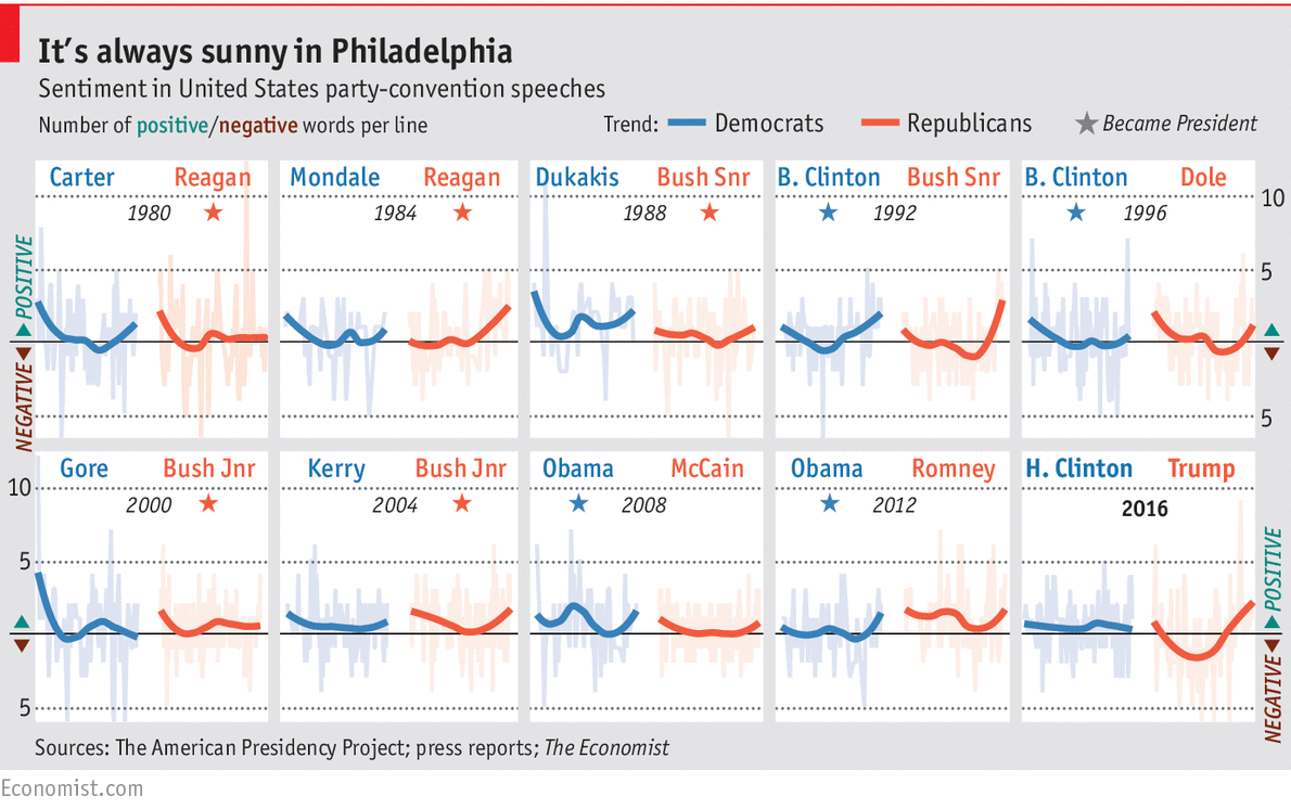 How Clinton's and Trump's convention speeches compared to those of their predecessors