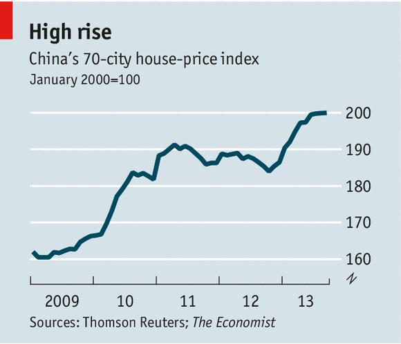 Chinese Housing Bubble – Economics 274 Fall 2018