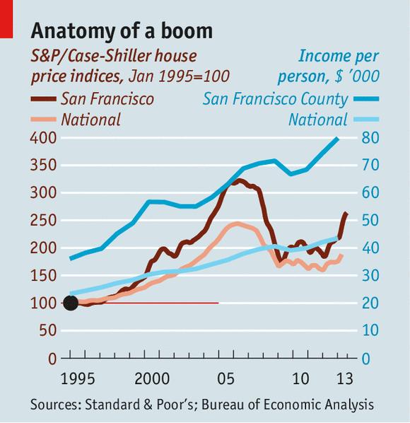 Cheap Apartments In San Francisco: San Francisco Economic Boom: A Class Analysis