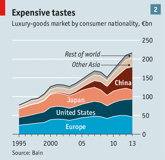 Conspicuous Consumption Of Food And Goods