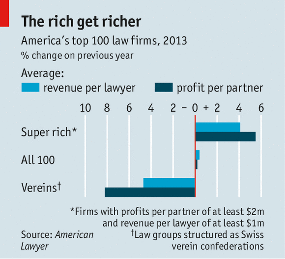 How Big Law Firms Are Using A Swiss Technique To Keep Profits Safe 3