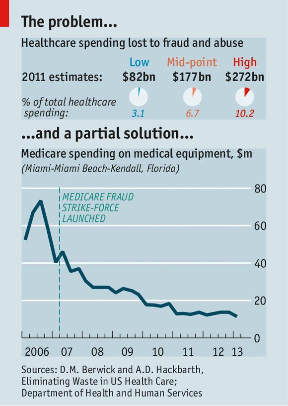 Healthcare fraud | blue cross blue shield.