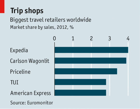Booking Sites Market Of Hotels The Economist