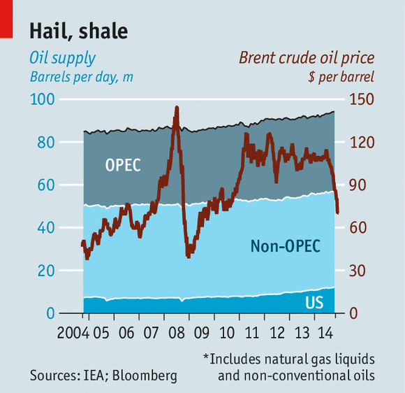 Current Price Of Oil And Natural Gas
