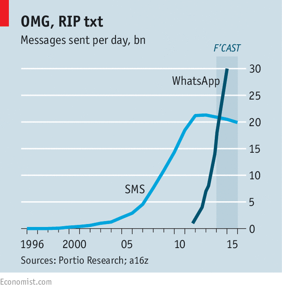 Fall of SMS to WhatsApp, WeChat, etc #noemail |