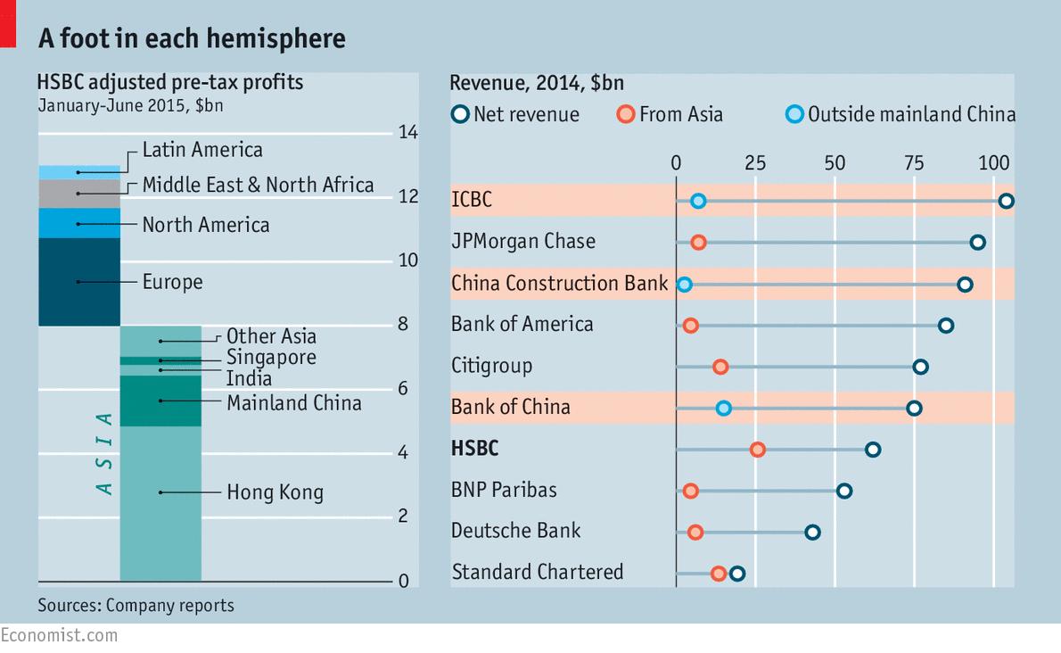 East is Eden: HSBC - London v Hong Kong - US-China