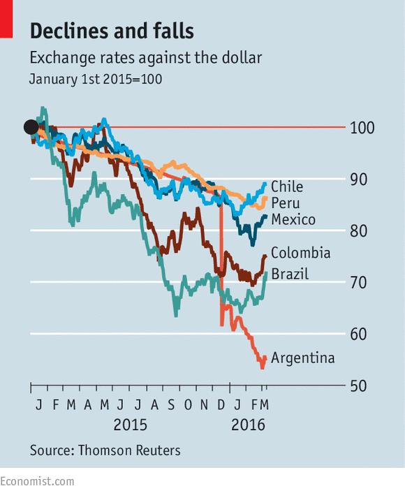 Devaluation latin america