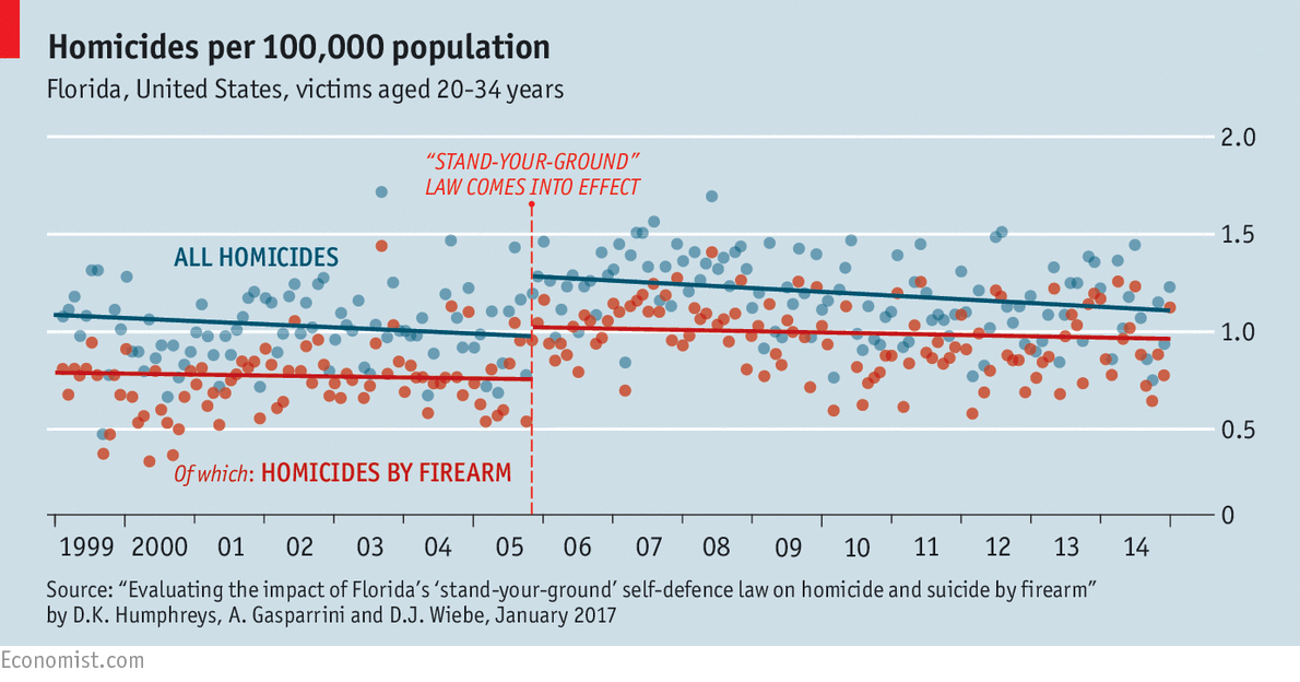 America's passion for guns: ownership and violence by the numbers