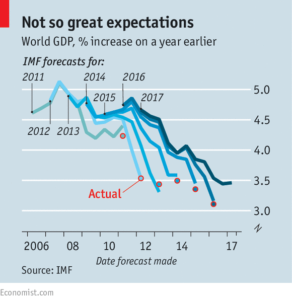 The IMF nudges up its forecast for global growth