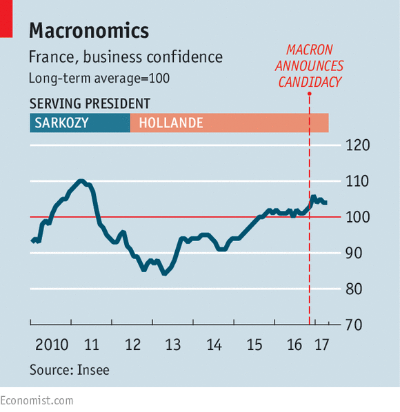 French businesses relish the prospect of President Macron