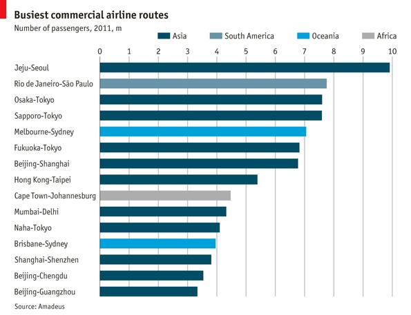 Top flights - Daily chart