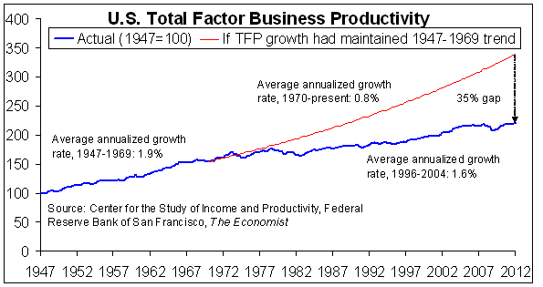 total factor productivity Historical growth rates of output per person and total factor productivity in the  united states (by decade) contribution real gnp/gdp of tfp per capita.