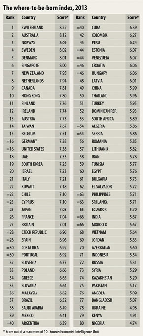 The Lottery Of Life International - 3rd world countries list 2013