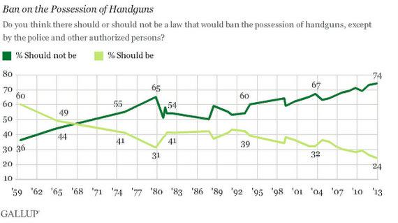 why we shouldn t ban guns