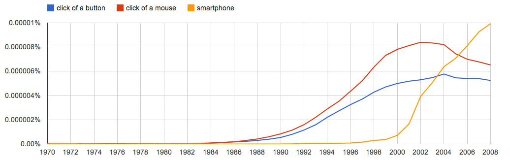 The Half Life Of Metaphors Language And Technology Ii